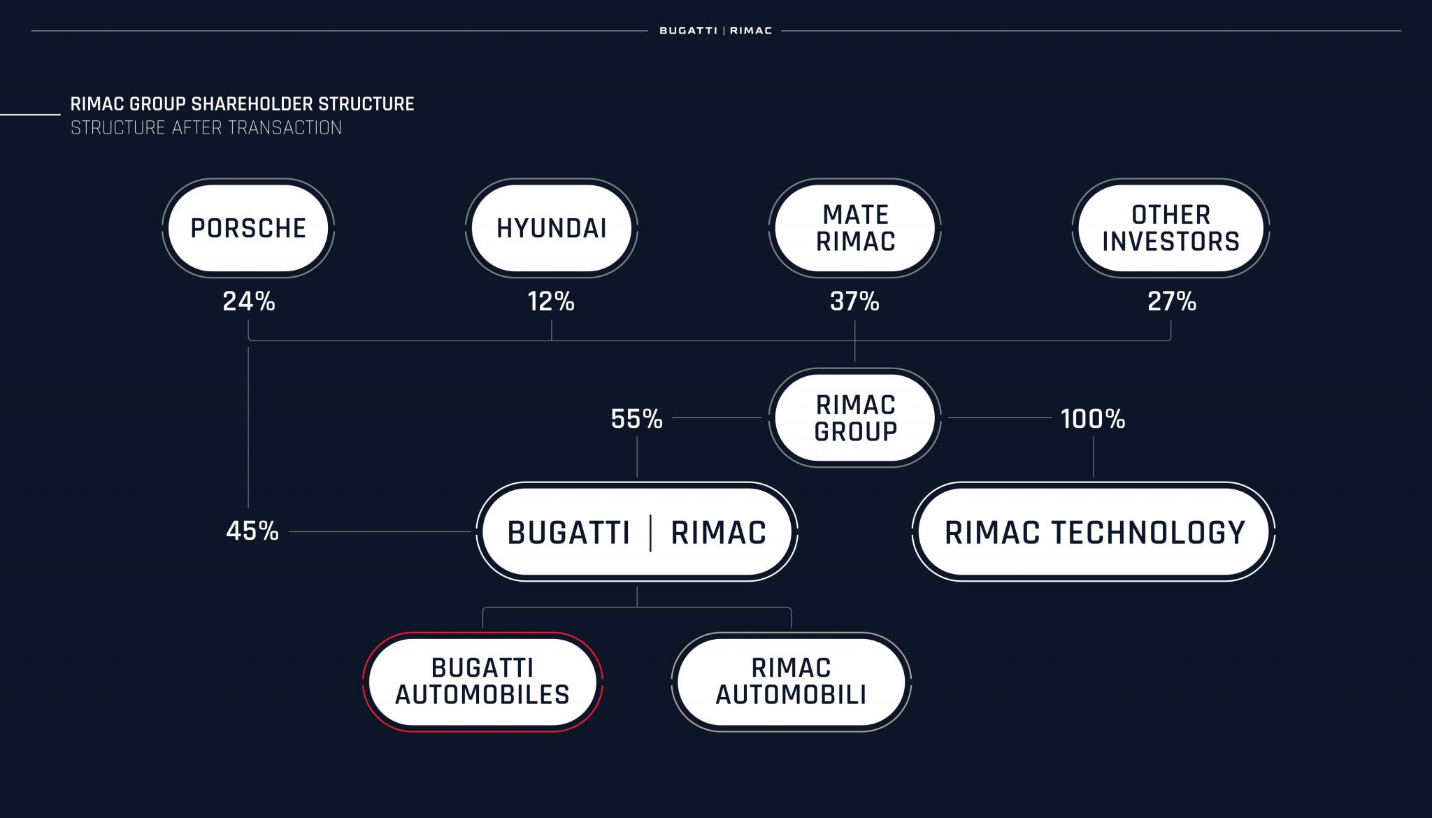 aandelen bugatti-rimac